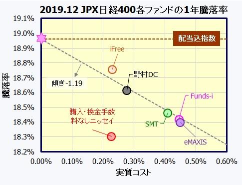 JPX日経インデックス400インデックスファンド