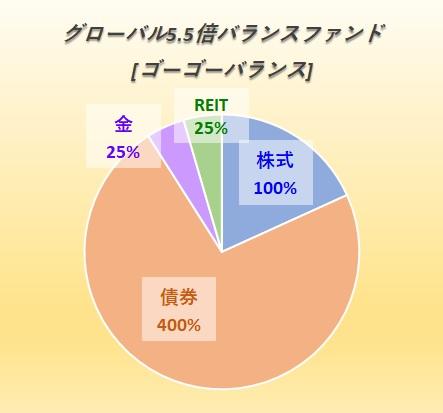グローバル5.5倍バランスファンド(1年決算型) 【愛称:ゴーゴー・バランス】