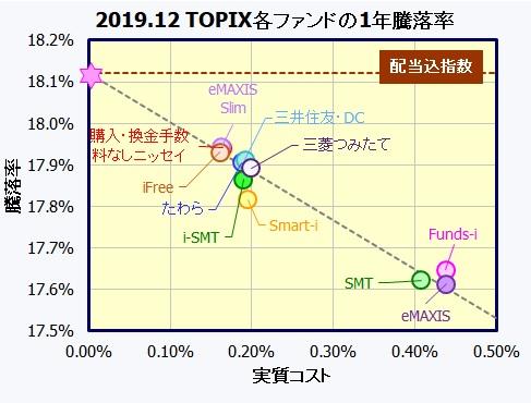 つみたてNISA 国内株式(TOPIX)インデックスファンド