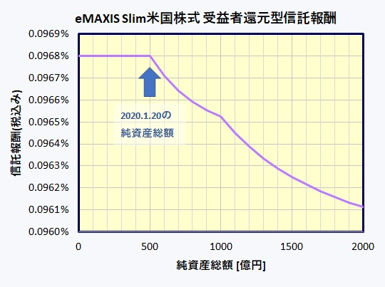eMAXIS Slim米国株式(S&P500) 受益者還元型信託報酬