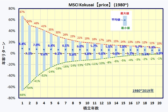 先進国株式(MSCI KOKUSAI)長期積立