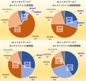 DCニッセイワールドセレクトファンド(安定型・債券重視型・標準型・株式重視型)