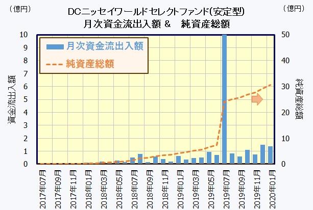 DCニッセイワールドセレクトファンド(安定型)