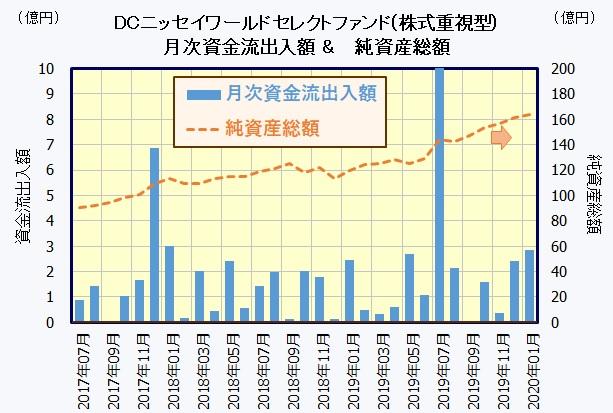 DCニッセイワールドセレクトファンド(株式重視型)