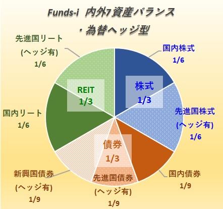 野村インデックスファンド・内外7資産バランス・為替ヘッジ型【愛称:Funds-i 内外7資産バランス・為替ヘッジ型】