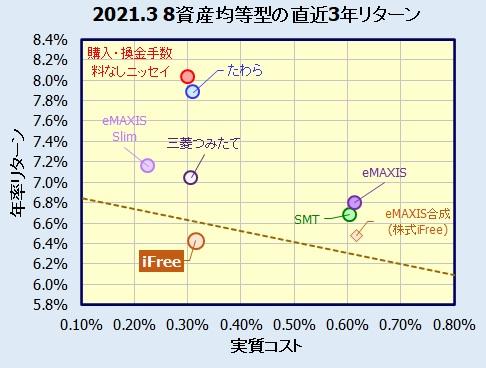iFree 8資産バランスの評価
