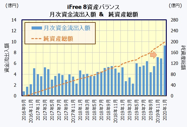 iFree 8資産バランス