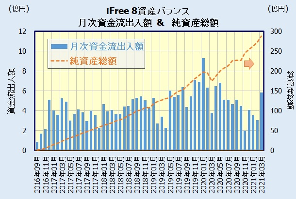 iFree 8資産バランスの人気・評判