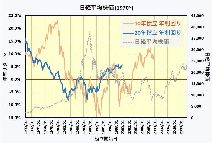 日経平均株価 名目利回り