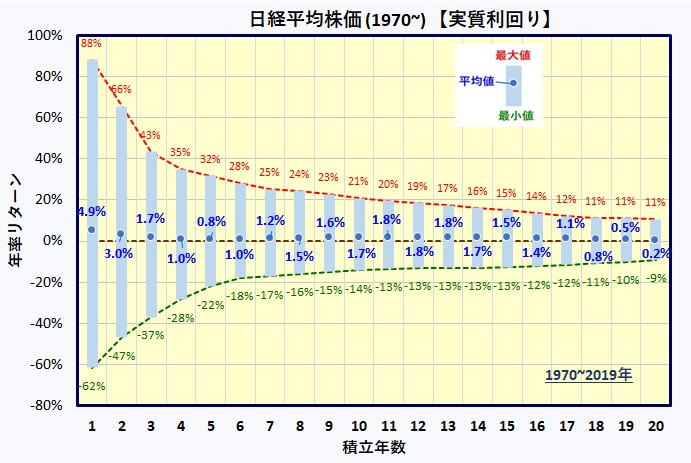 日経平均株価 実質利回り