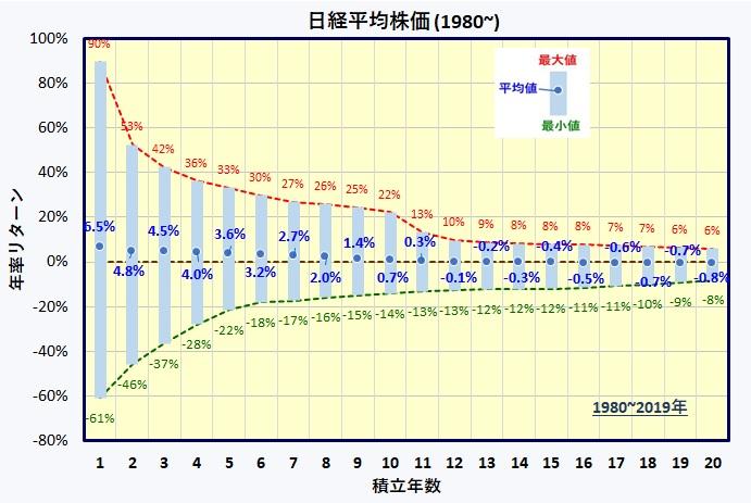 日経平均株価 長期積立