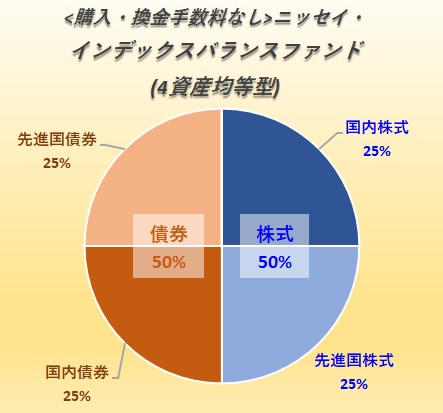 <購入・換金手数料なし>ニッセイ・インデックスバランスファンド(4資産均等型)