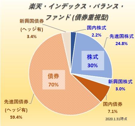 楽天・バンガード・ファンド(バランス債券重視型)