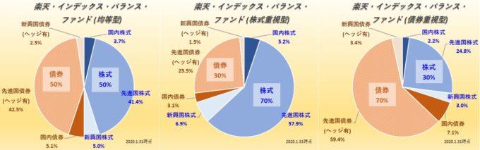 楽天・インデックス・バランス・ファンド(均等型・株式重視型・債券重視型)