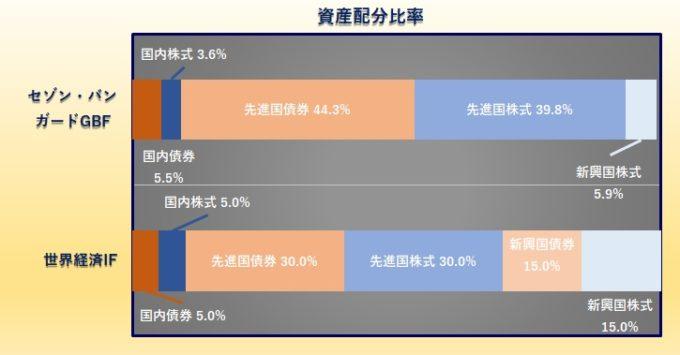 セゾン・バンガード・グローバルバランスファンド vs. 世界経済インデックスファンド