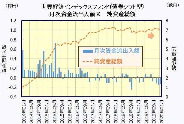 世界経済インデックスファンド(債券シフト型)