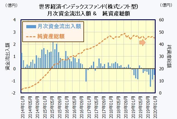 世界経済インデックスファンド(株式シフト型)