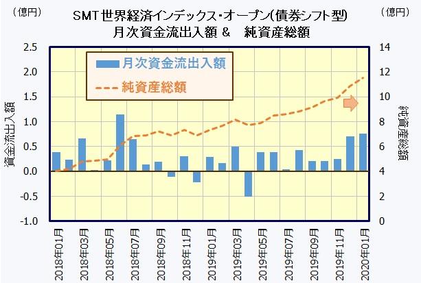 SMT 世界経済インデックス・オープン(債券シフト型)