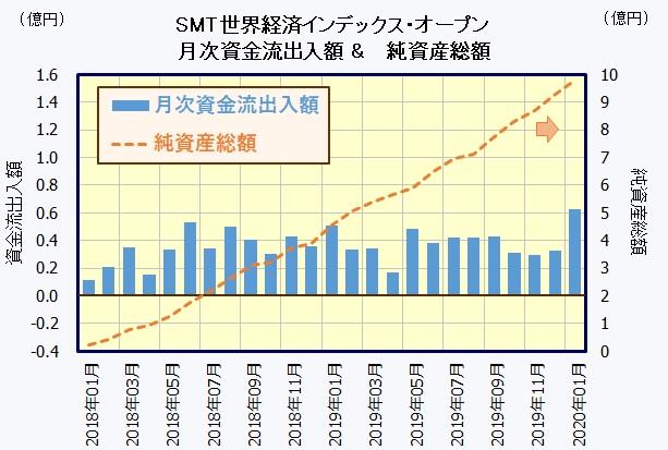 SMT 世界経済インデックス・オープン