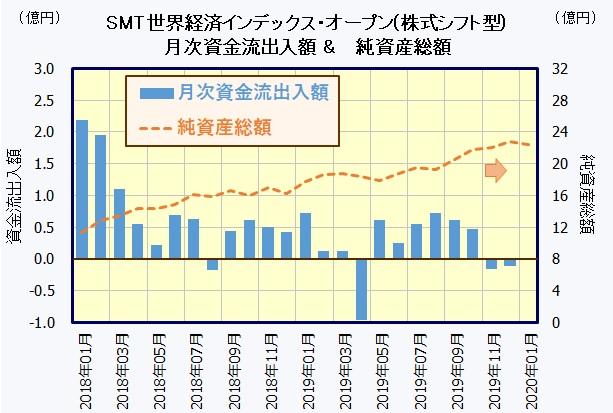 SMT 世界経済インデックス・オープン(株式シフト型)