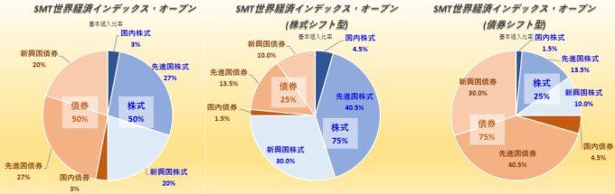SMT世界経済インデックス・オープン