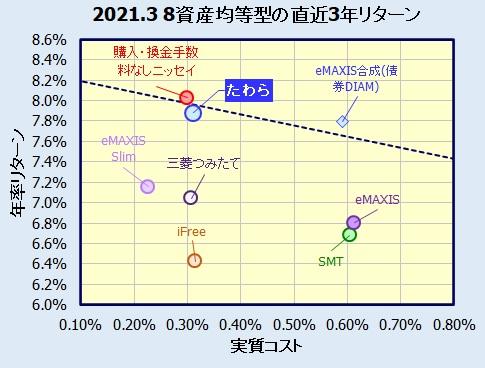 たわらノーロード バランス(8資産均等型)の評価
