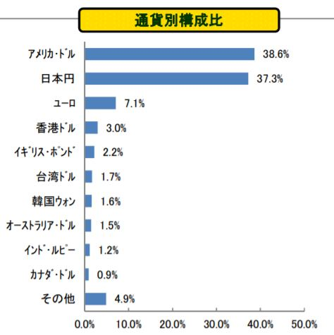たわらノーロード バランス(8資産均等型)