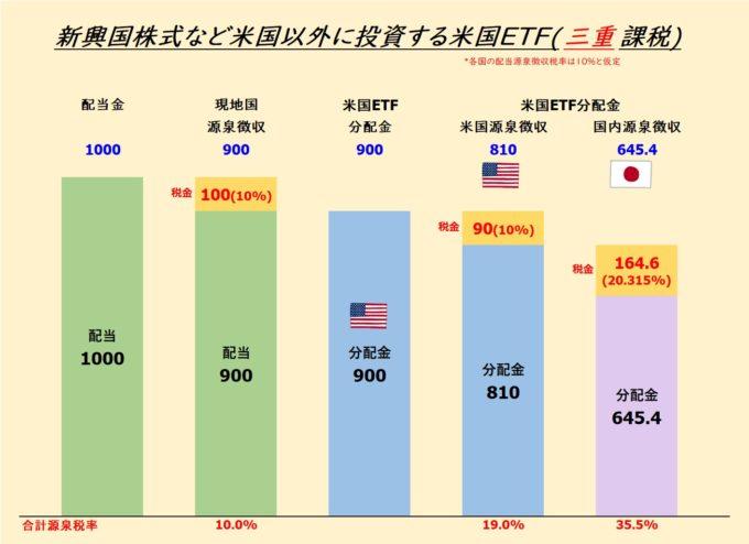 米国ETF vs. 国内インデックスファンド(三重課税)