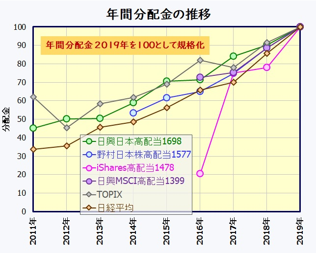 国内高配当株ETF 分配金推移