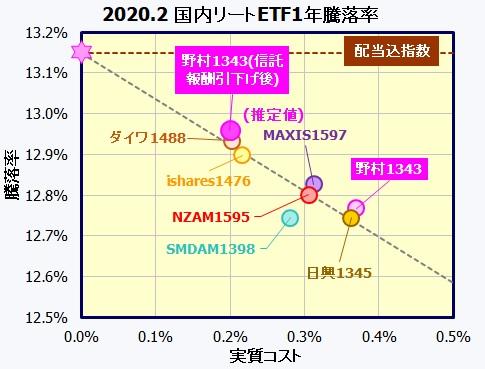 NEXT FUNDS 東証REIT指数連動型上場投信【1343】