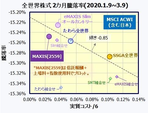 MAXIS 全世界株式(オール・カントリー)上場投信