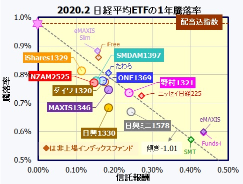 日経平均株価連動型ETF