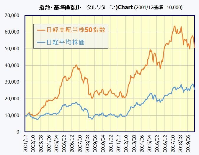 日経高配当株50指数チャート