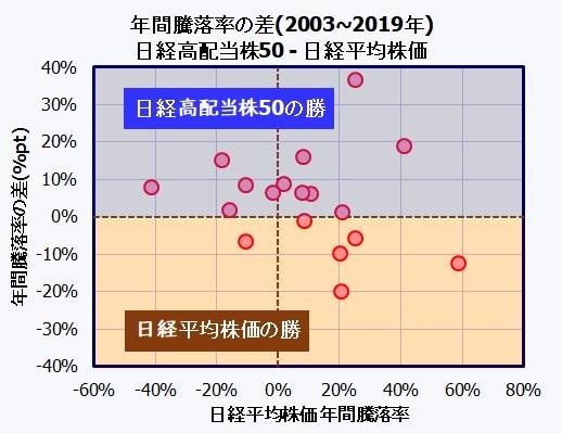 日経高配当株50指数 vs. 日経平均株価