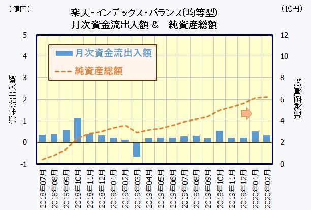 楽天・バンガード・ファンド(バランス均等型)