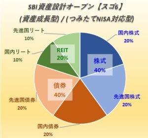 SBI資産設計オープン(資産成長型)(つみたてNISA型)【愛称:スゴ6】
