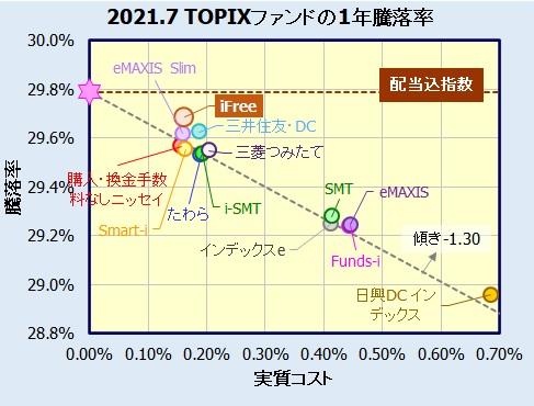 iFree TOPIXインデックスの評価