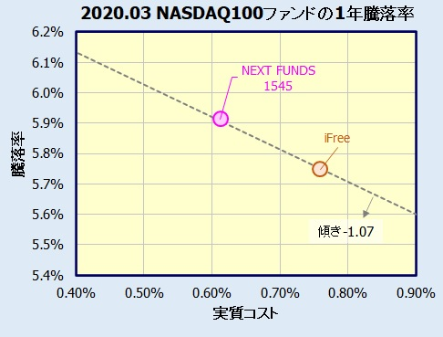 ETF NEXT FUNDS【1545】vs. iFree NEXT NASDAQ100インデックス