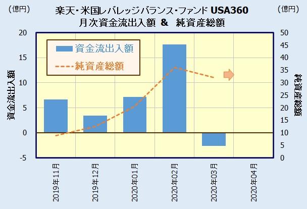 楽天・米国レバレッジバランス・ファンド【愛称:USA360】