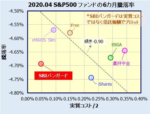 SBI・バンガード・S&P500インデックス・ファンド
