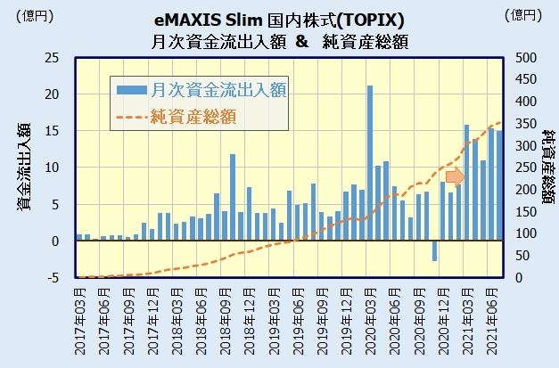 eMAXIS Slim 国内株式(TOPIX)の人気・評判