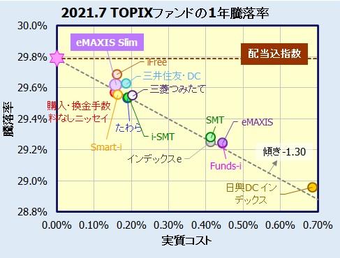 eMAXIS Slim 国内株式(TOPIX)の評価