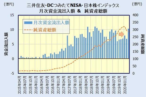 三井住友・DCつみたてNISA・日本株インデックスファンドの人気・評判