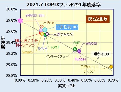 三井住友・DCつみたてNISA・日本株インデックスファンドの評価