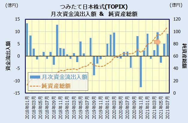つみたて日本株式(TOPIX)の人気・評判