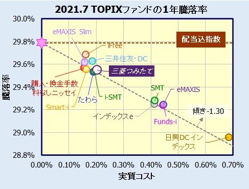 つみたて日本株式(TOPIX)の評価