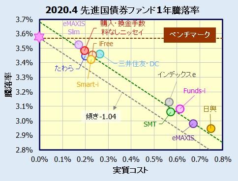 先進国債券インデックスファンド
