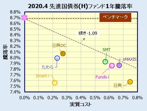 先進国債券インデックスファンド(為替ヘッジ有)