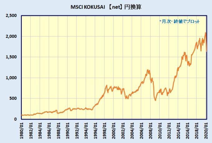 先進国株式(MSCI KOKUSAI)チャート