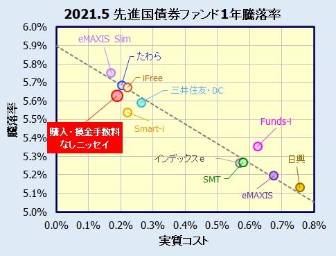 <購入・換金手数料なし>ニッセイ外国債券インデックスファンドの評価